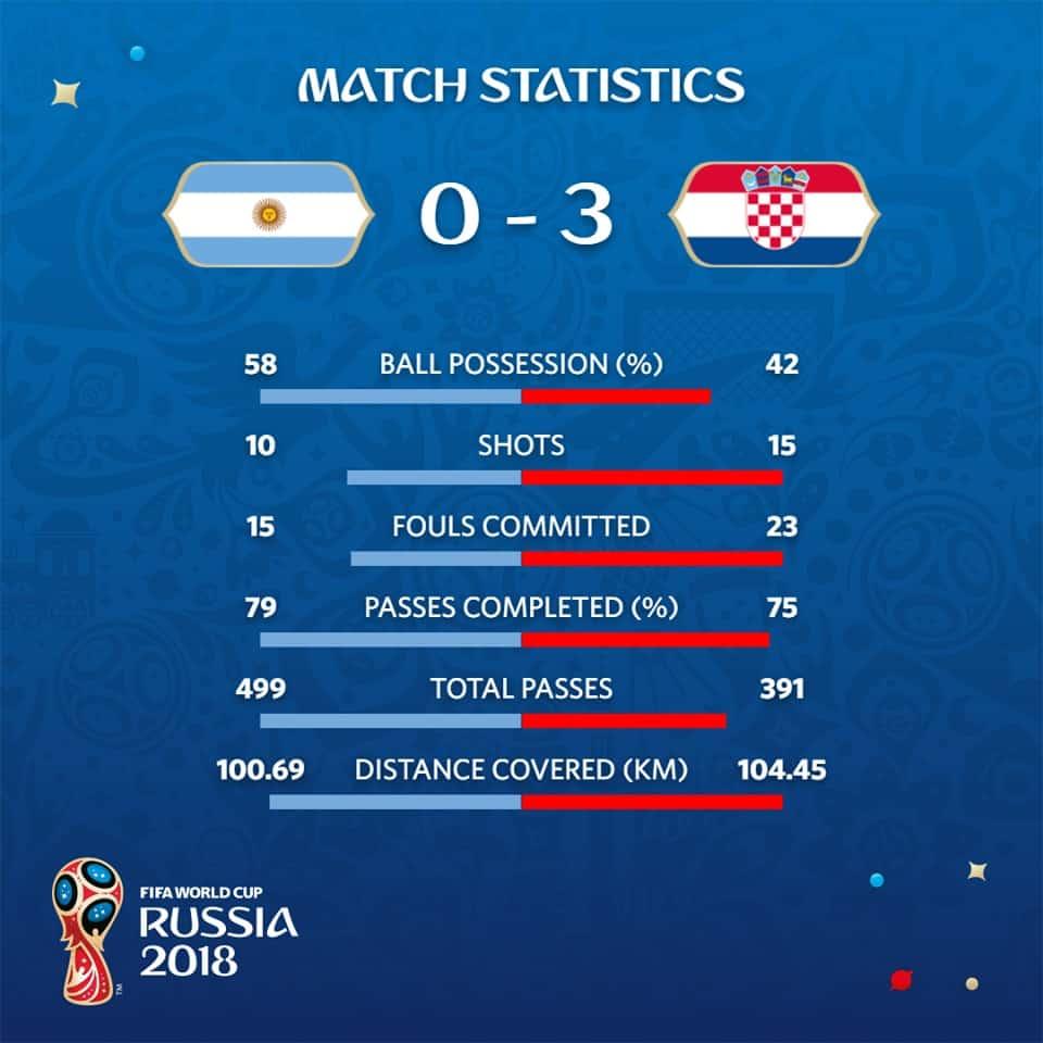 Argentina vs Croazia: Caballero fa il disastro, Messi un fantasma, il Pipita entra e non incide. Le pagelle della squadra di Sampaoli.