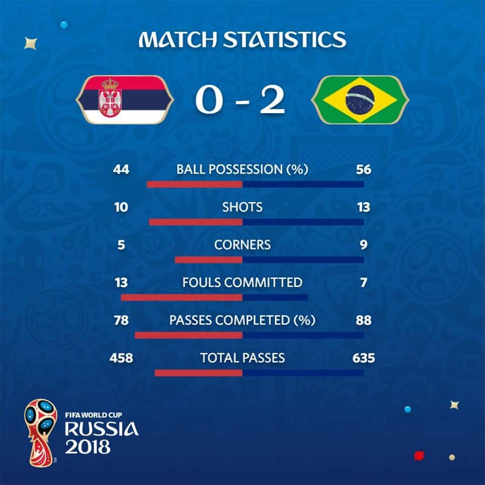 Serbia vs Brasile: la squadra europea saluta il Mondiale di Russia dopo la seconda sconfitta in tre gare disputate.